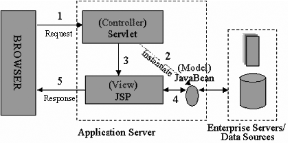 Illustration 1. The JSP Model 2 Architecture